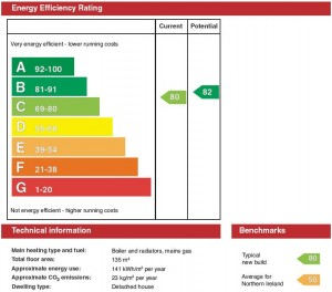 EPC | Cheap EPC | EPC London | Energy Performance Certificates | UK EPC